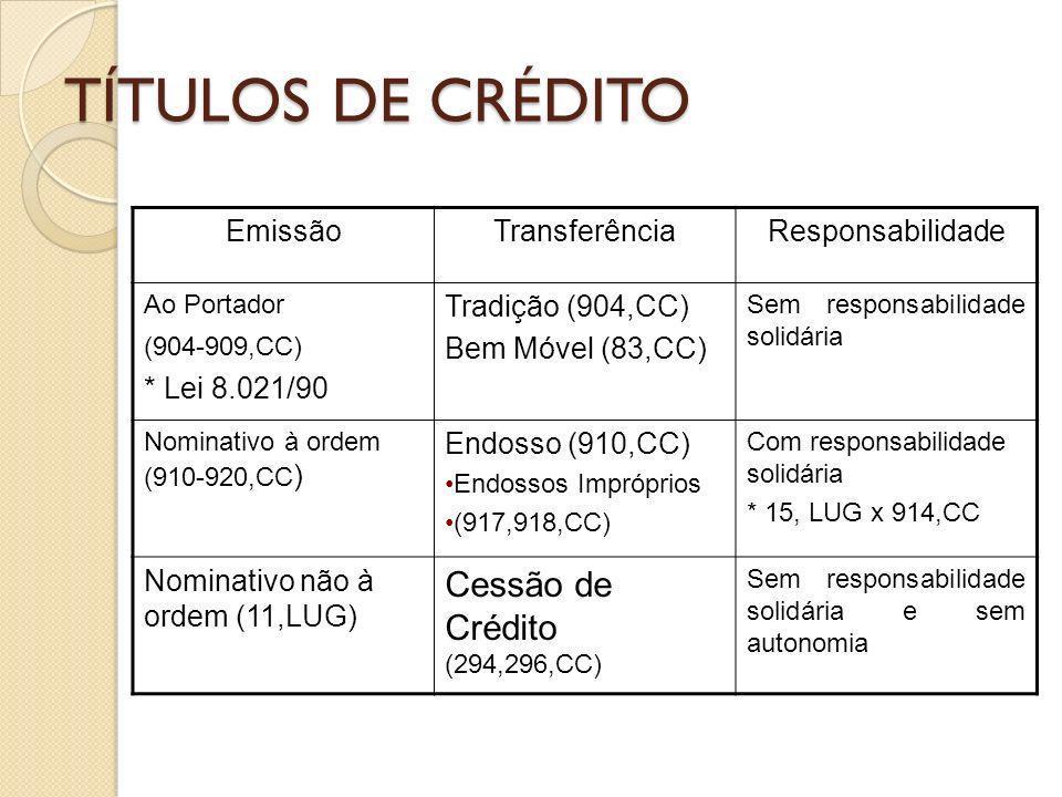 TÍTULOS DE CRÉDITO EmissãoTransferênciaResponsabilidade Ao Portador (904-909,CC) * Lei 8.021/90 Tradição (904,CC) Bem Móvel (83,CC) Sem responsabilida