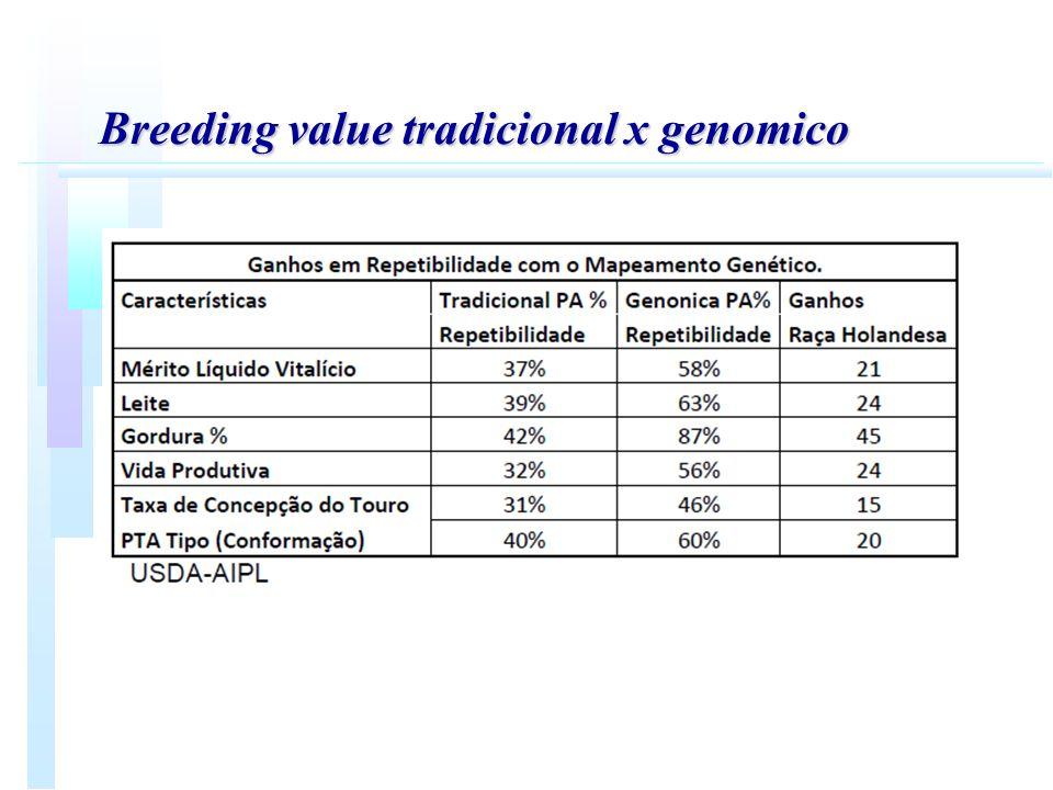 Breeding value tradicional x genomico