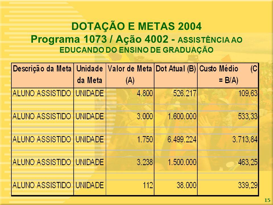 15 DOTAÇÃO E METAS 2004 Programa 1073 / Ação 4002 - ASSISTÊNCIA AO EDUCANDO DO ENSINO DE GRADUAÇÃO