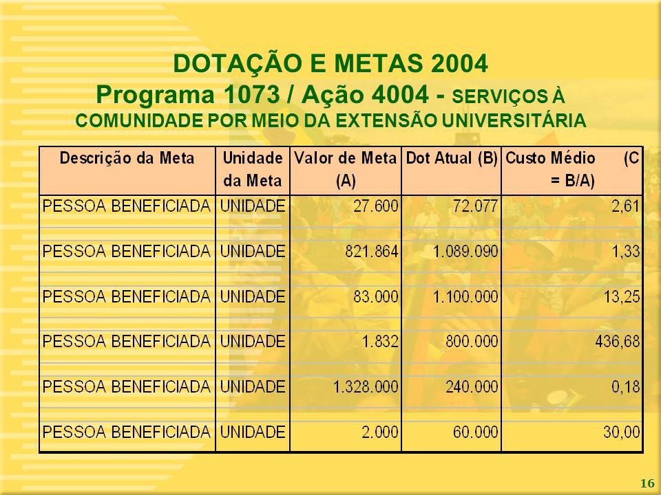 16 DOTAÇÃO E METAS 2004 Programa 1073 / Ação 4004 - SERVIÇOS À COMUNIDADE POR MEIO DA EXTENSÃO UNIVERSITÁRIA