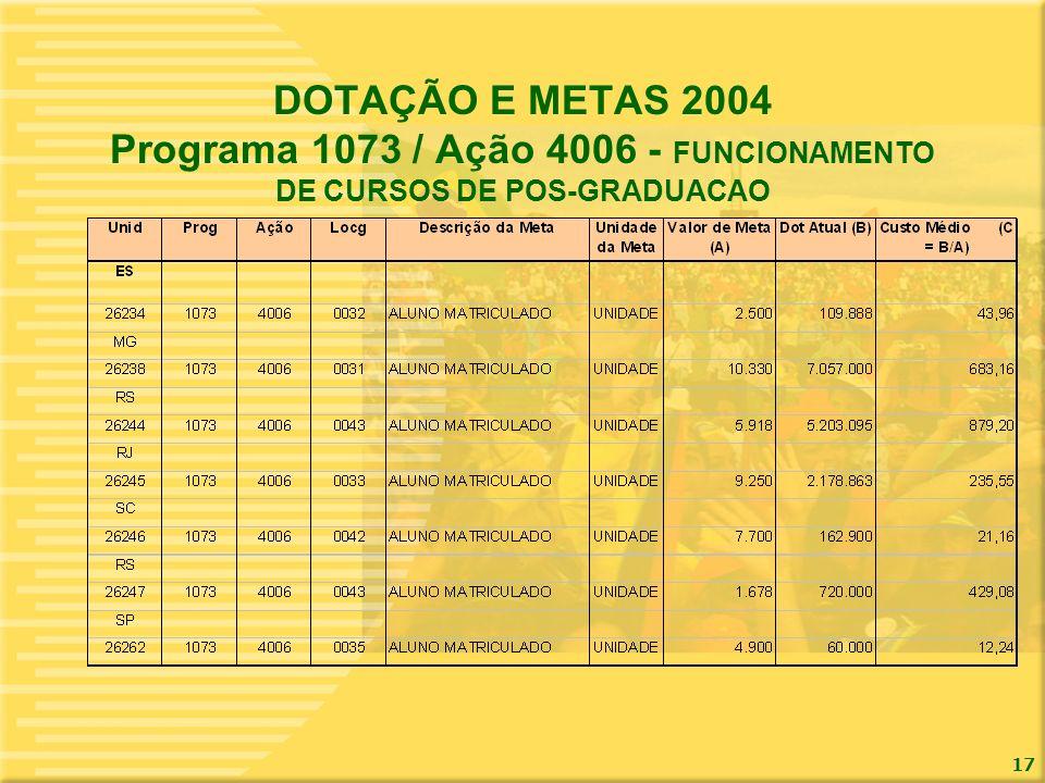 17 DOTAÇÃO E METAS 2004 Programa 1073 / Ação 4006 - FUNCIONAMENTO DE CURSOS DE POS-GRADUACAO