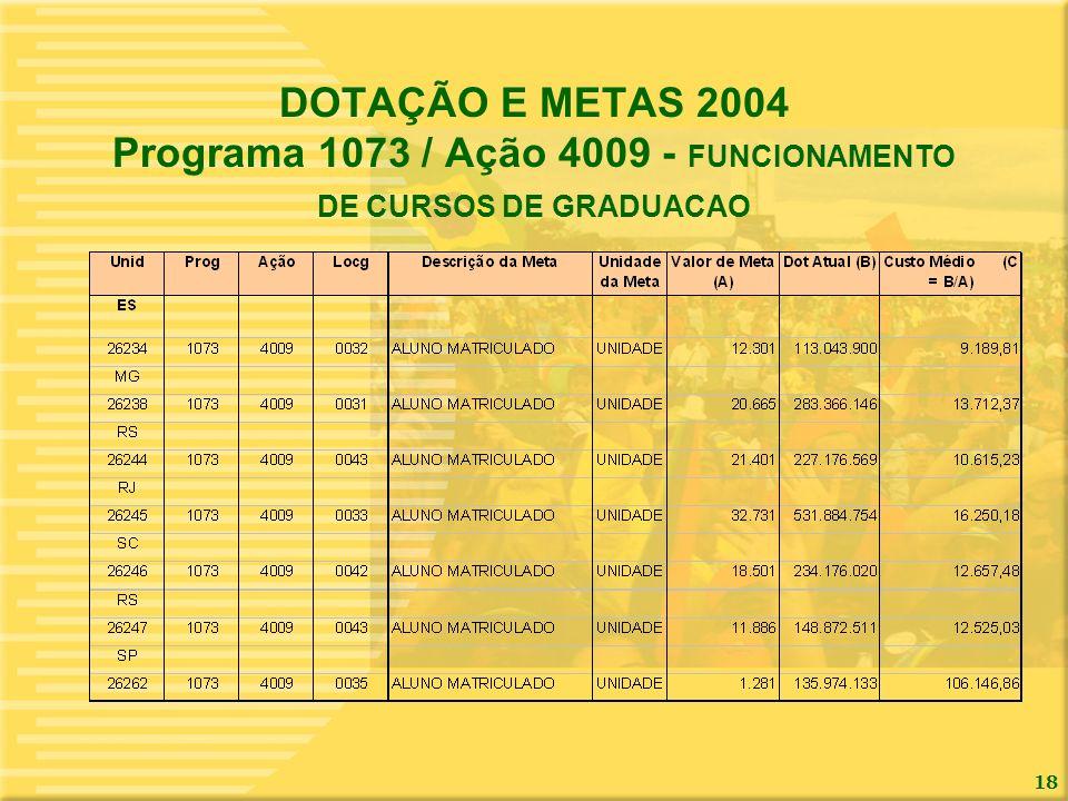 18 DOTAÇÃO E METAS 2004 Programa 1073 / Ação 4009 - FUNCIONAMENTO DE CURSOS DE GRADUACAO