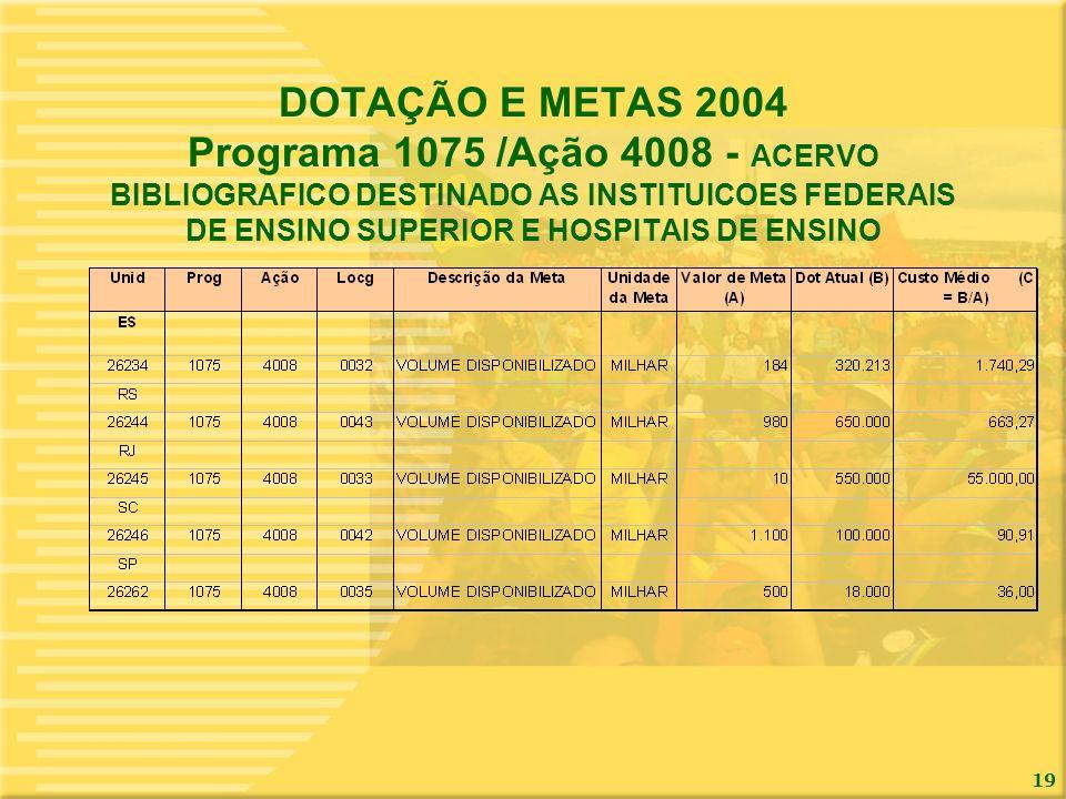 19 DOTAÇÃO E METAS 2004 Programa 1075 /Ação 4008 - ACERVO BIBLIOGRAFICO DESTINADO AS INSTITUICOES FEDERAIS DE ENSINO SUPERIOR E HOSPITAIS DE ENSINO