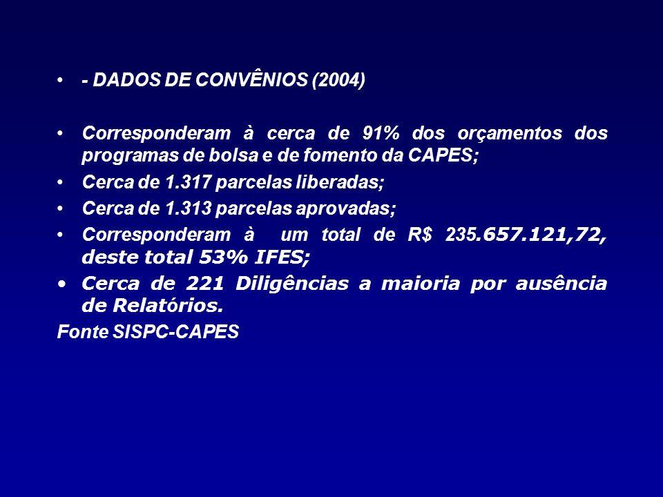 - DADOS DE CONVÊNIOS (2004) Corresponderam à cerca de 91% dos orçamentos dos programas de bolsa e de fomento da CAPES; Cerca de 1.317 parcelas liberad