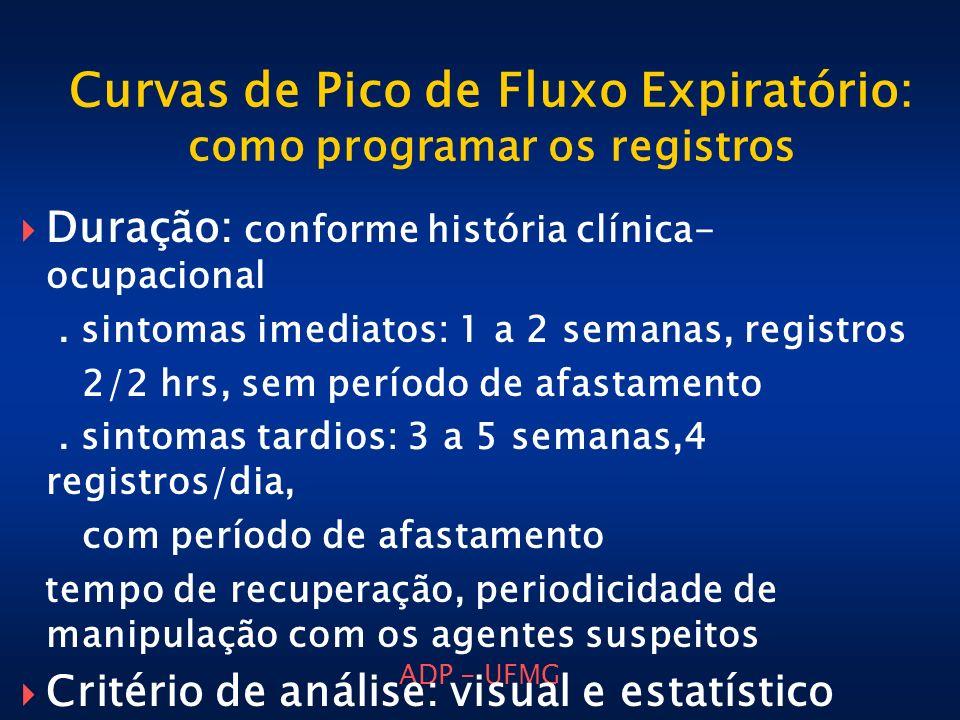 ADP - UFMG Curvas de Pico de Fluxo Expiratório: como programar os registros Duração: conforme história clínica- ocupacional. sintomas imediatos: 1 a 2