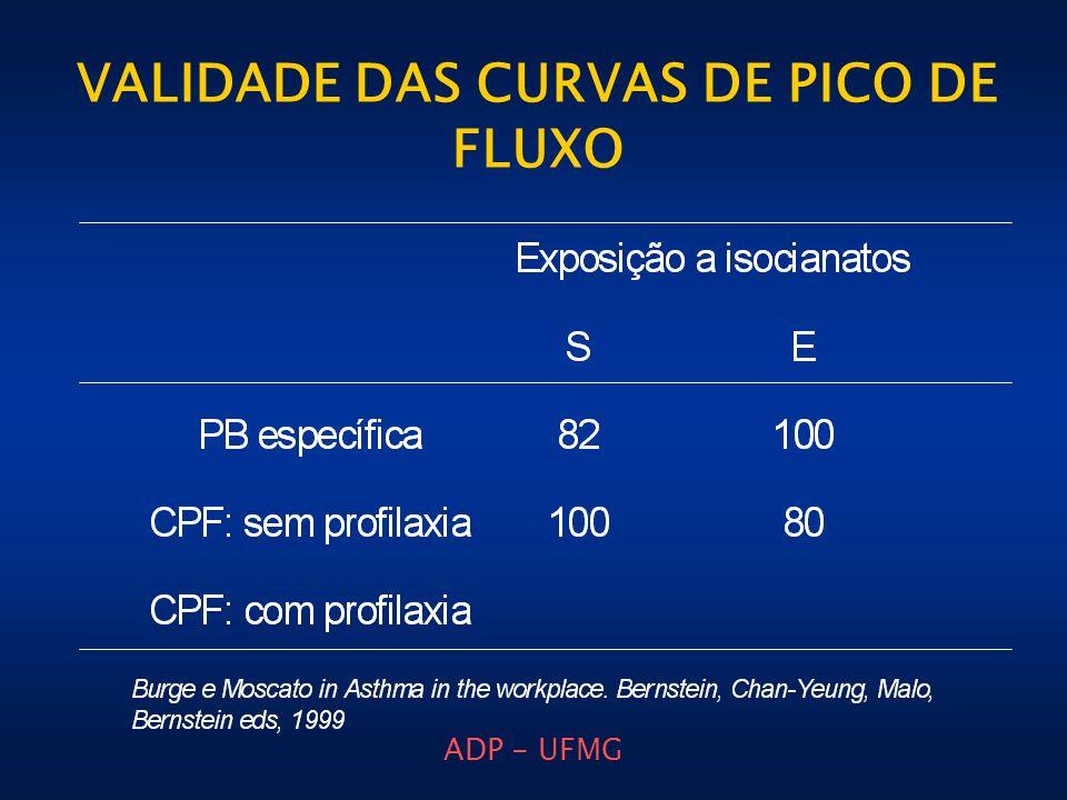 VALIDADE DAS CURVAS DE PICO DE FLUXO