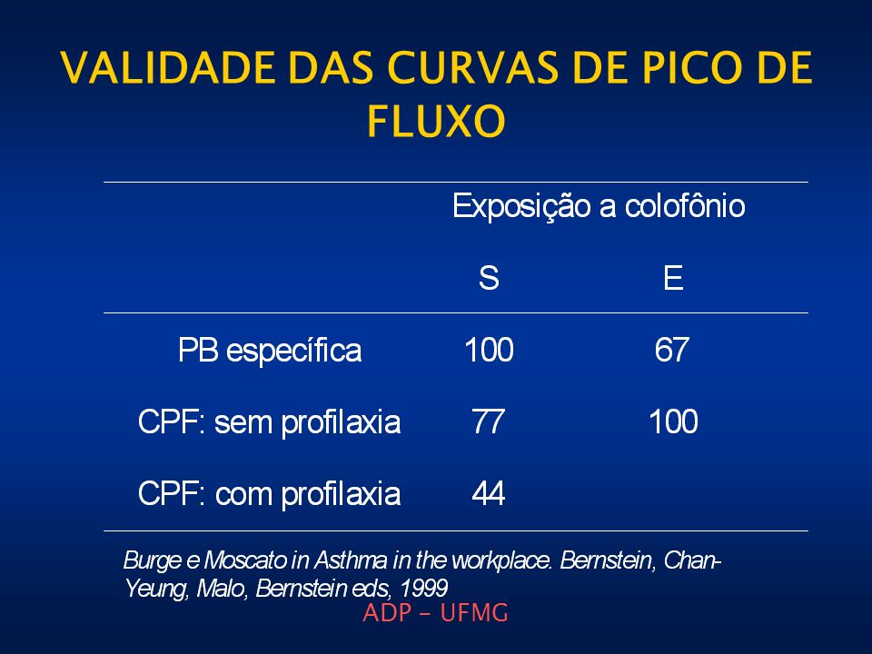 ADP - UFMG VALIDADE DAS CURVAS DE PICO DE FLUXO