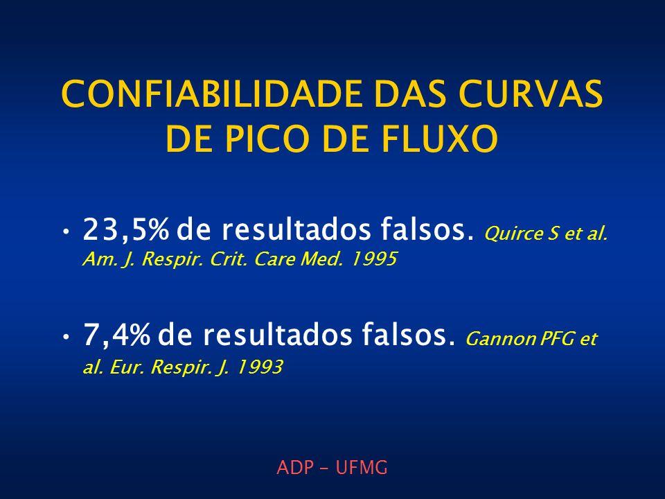 ADP - UFMG CONFIABILIDADE DAS CURVAS DE PICO DE FLUXO 23,5% de resultados falsos. Quirce S et al. Am. J. Respir. Crit. Care Med. 1995 7,4% de resultad