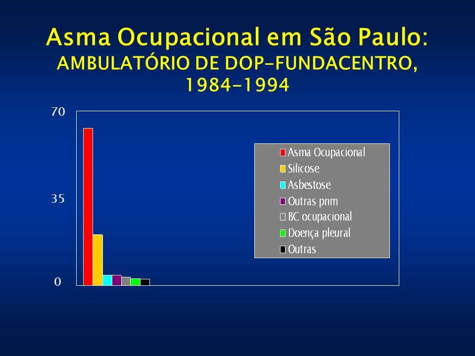 Asma Ocupacional em São Paulo: AMBULATÓRIO DE DOP-FUNDACENTRO, 1984-1994 70 35 0