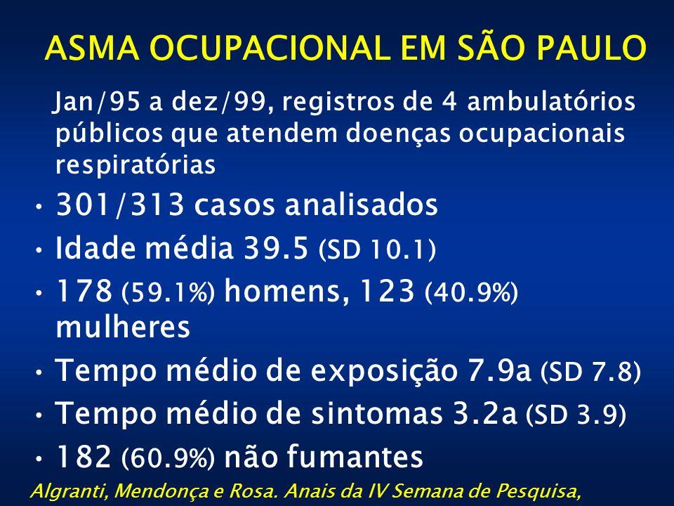 ASMA OCUPACIONAL EM SÃO PAULO Jan/95 a dez/99, registros de 4 ambulatórios públicos que atendem doenças ocupacionais respiratórias 301/313 casos anali