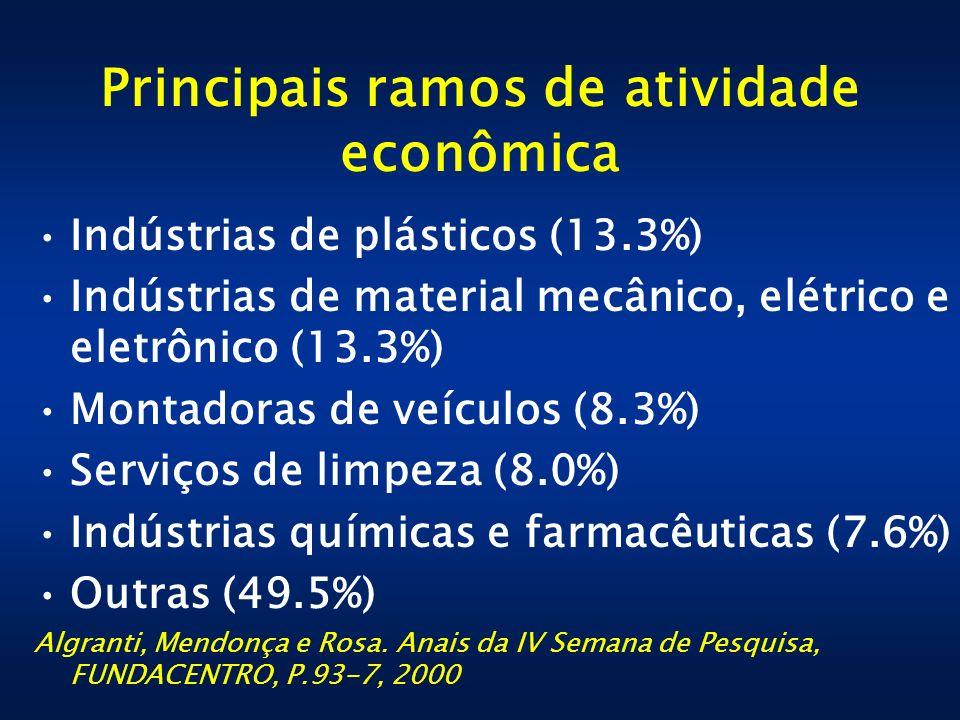 Principais ramos de atividade econômica Indústrias de plásticos (13.3%) Indústrias de material mecânico, elétrico e eletrônico (13.3%) Montadoras de v