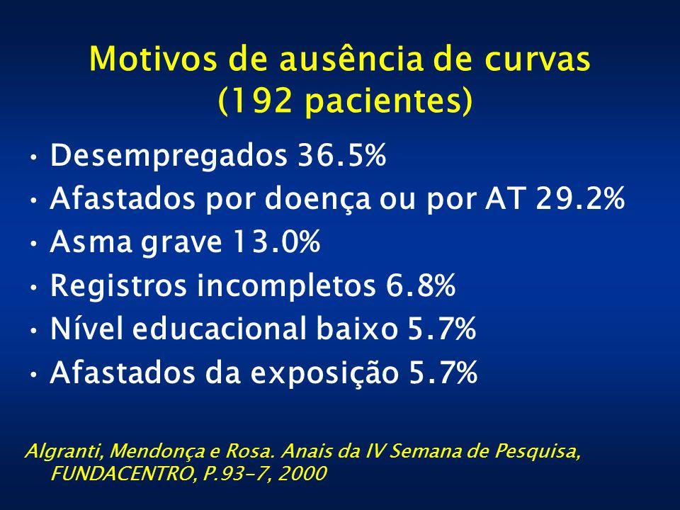 Motivos de ausência de curvas (192 pacientes) Desempregados 36.5% Afastados por doença ou por AT 29.2% Asma grave 13.0% Registros incompletos 6.8% Nív