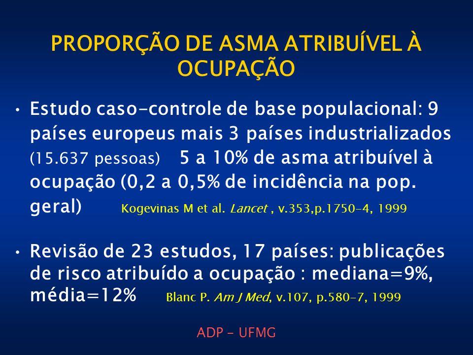 ADP - UFMG PROPORÇÃO DE ASMA ATRIBUÍVEL À OCUPAÇÃO Estudo caso-controle de base populacional: 9 países europeus mais 3 países industrializados (15.637