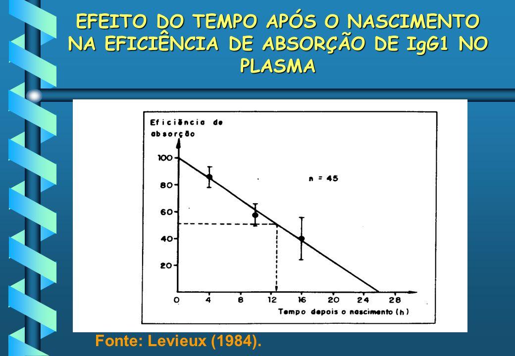 EFEITO DO TEMPO APÓS O NASCIMENTO NA EFICIÊNCIA DE ABSORÇÃO DE IgG1 NO PLASMA Fonte: Levieux (1984).