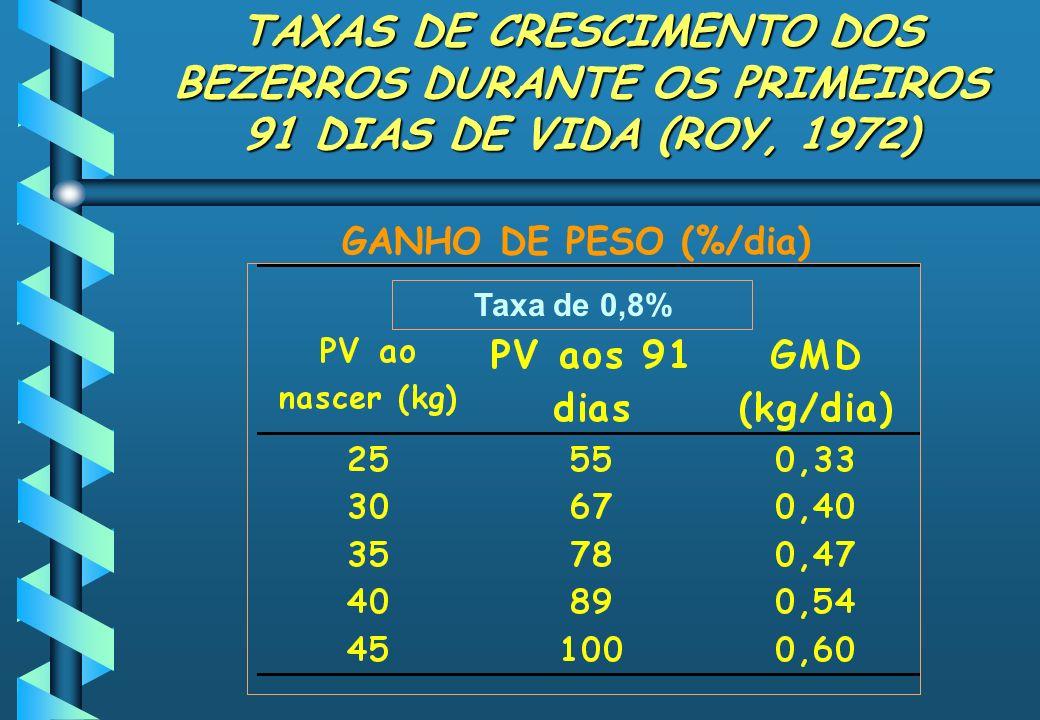 TAXAS DE CRESCIMENTO DOS BEZERROS DURANTE OS PRIMEIROS 91 DIAS DE VIDA (ROY, 1972) GANHO DE PESO (%/dia) Taxa de 0,8%