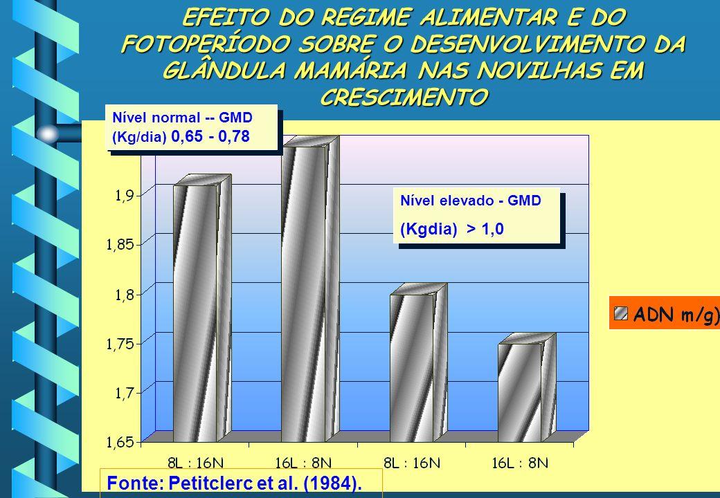EFEITO DO REGIME ALIMENTAR E DO FOTOPERÍODO SOBRE O DESENVOLVIMENTO DA GLÂNDULA MAMÁRIA NAS NOVILHAS EM CRESCIMENTO Nível elevado - GMD (Kgdia)> 1,0 N