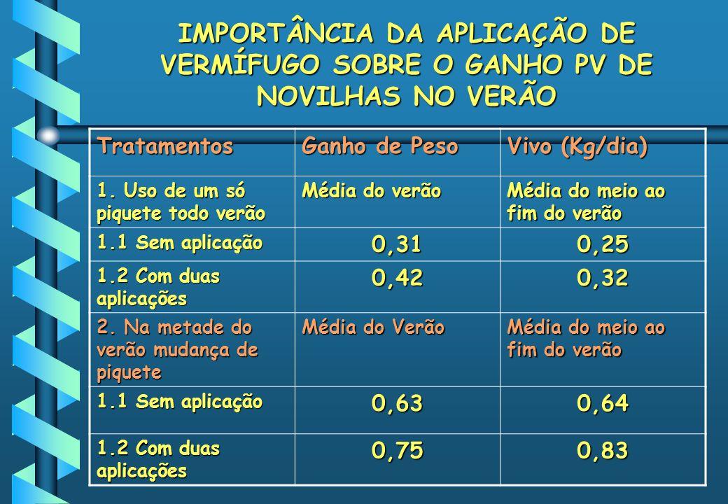 IMPORTÂNCIA DA APLICAÇÃO DE VERMÍFUGO SOBRE O GANHO PV DE NOVILHAS NO VERÃO Tratamentos Ganho de Peso Vivo (Kg/dia) 1. Uso de um só piquete todo verão