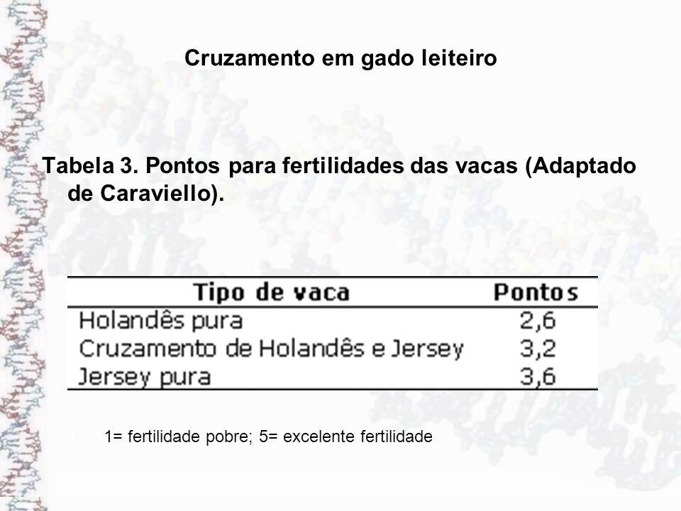 Cruzamento em gado leiteiro Tabela 3. Pontos para fertilidades das vacas (Adaptado de Caraviello). 1= fertilidade pobre; 5= excelente fertilidade