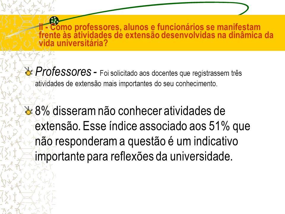 II - Como professores, alunos e funcionários se manifestam frente às atividades de extensão desenvolvidas na dinâmica da vida universitária? Professor