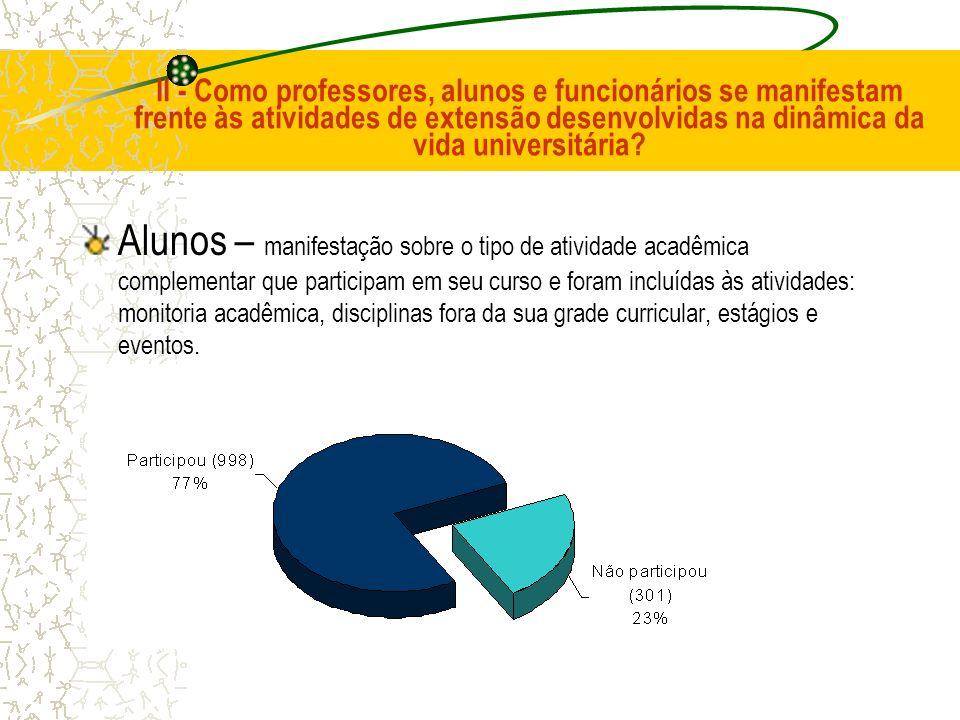 II - Como professores, alunos e funcionários se manifestam frente às atividades de extensão desenvolvidas na dinâmica da vida universitária? Alunos –