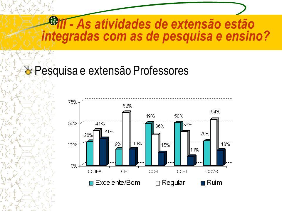 III - As atividades de extensão estão integradas com as de pesquisa e ensino? Pesquisa e extensão Professores
