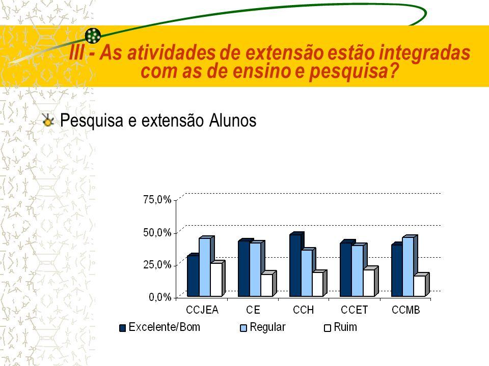 III - As atividades de extensão estão integradas com as de ensino e pesquisa? Pesquisa e extensão Alunos