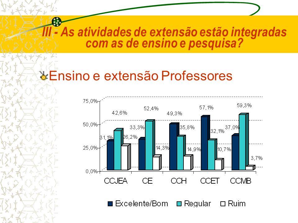 III - As atividades de extensão estão integradas com as de ensino e pesquisa? Ensino e extensão Professores