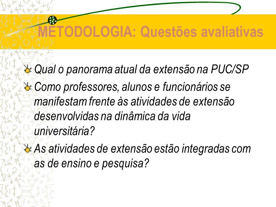 METODOLOGIA: Questões avaliativas Qual o panorama atual da extensão na PUC/SP Como professores, alunos e funcionários se manifestam frente às atividad