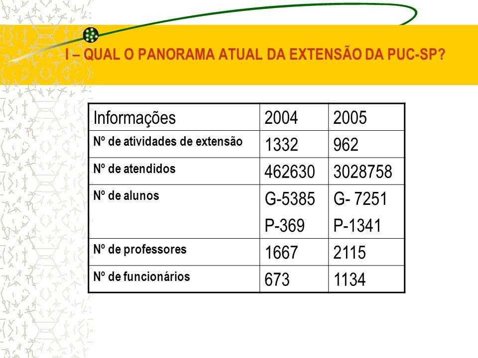 I – QUAL O PANORAMA ATUAL DA EXTENSÃO DA PUC-SP? Informações20042005 Nº de atividades de extensão 1332962 Nº de atendidos 4626303028758 Nº de alunos G
