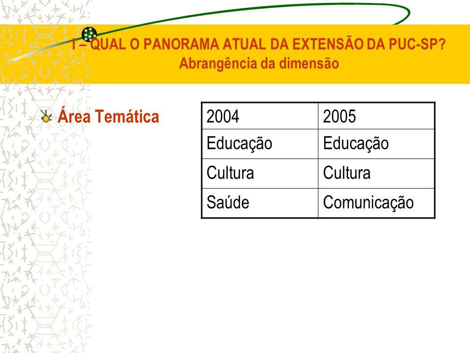 I – QUAL O PANORAMA ATUAL DA EXTENSÃO DA PUC-SP? Abrangência da dimensão Área Temática 20042005 Educação Cultura SaúdeComunicação