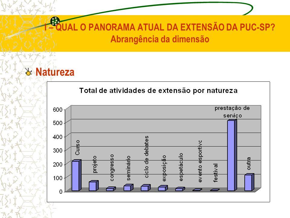 I – QUAL O PANORAMA ATUAL DA EXTENSÃO DA PUC-SP? Abrangência da dimensão Natureza