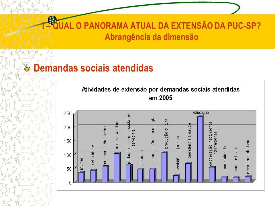 I – QUAL O PANORAMA ATUAL DA EXTENSÃO DA PUC-SP? Abrangência da dimensão Demandas sociais atendidas