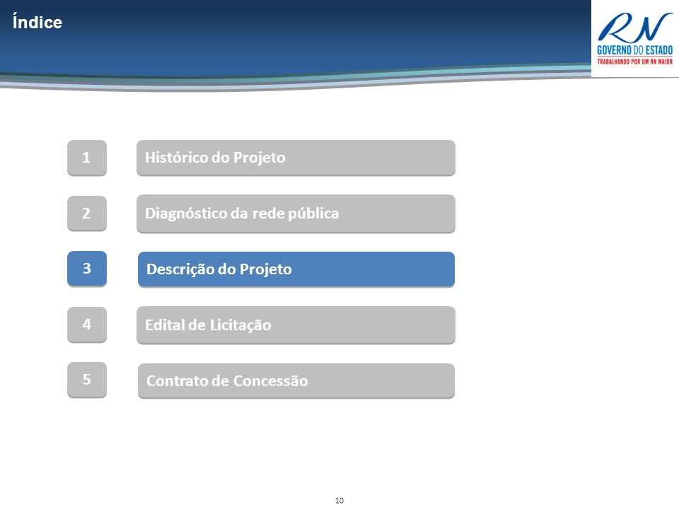 10 Índice Descrição do Projeto 1 1 Histórico do Projeto Diagnóstico da rede pública 2 2 3 3 Contrato de Concessão Edital de Licitação 4 4 5 5