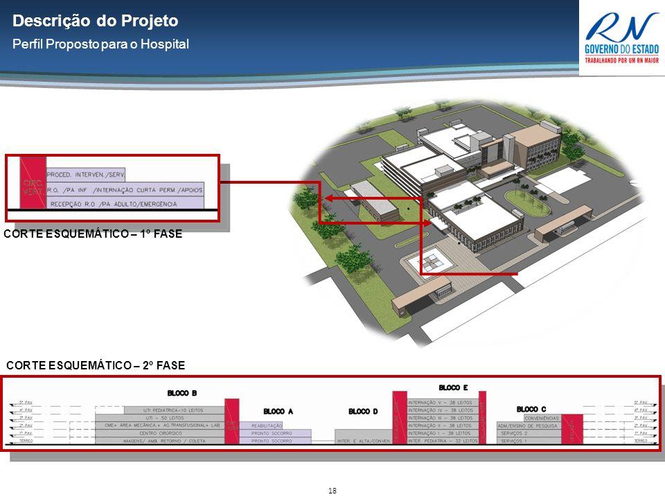 18 Descrição do Projeto Perfil Proposto para o Hospital CORTE ESQUEMÁTICO – 1º FASE CORTE ESQUEMÁTICO – 2º FASE