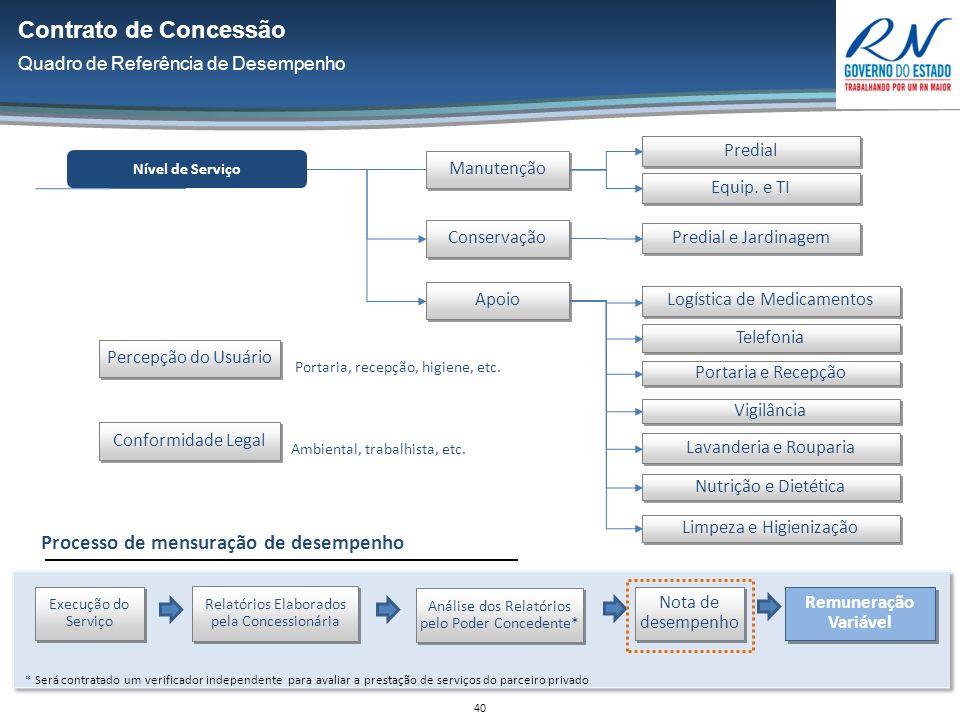 40 Contrato de Concessão Quadro de Referência de Desempenho Nível de Serviço Percepção do Usuário Conformidade Legal Manutenção Conservação Apoio Predial Equip.