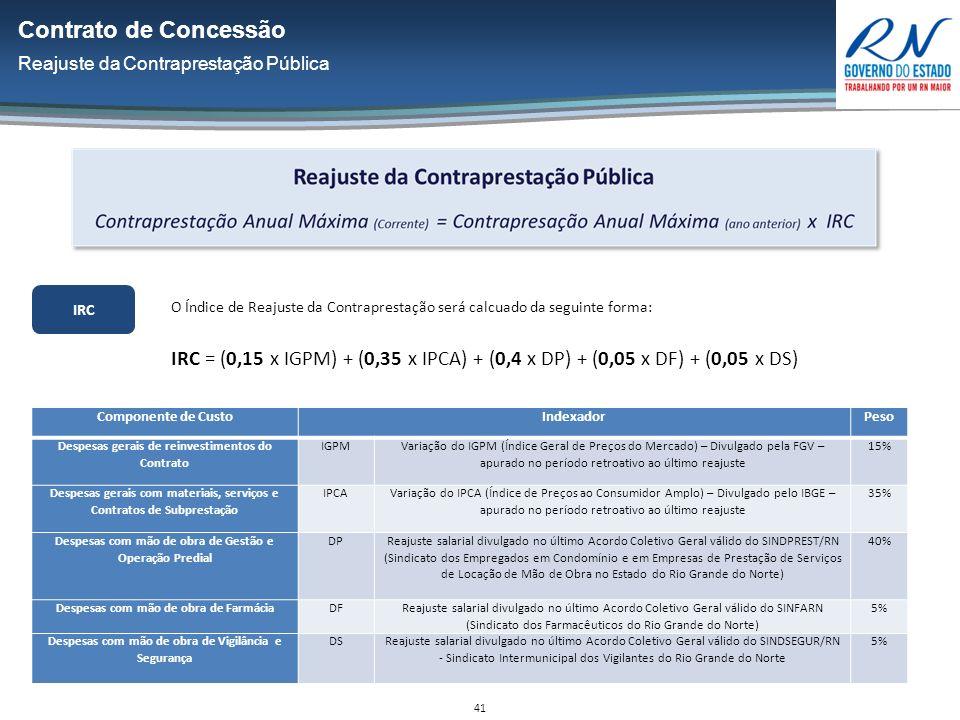 41 Contrato de Concessão Reajuste da Contraprestação Pública IRC O Índice de Reajuste da Contraprestação será calcuado da seguinte forma: IRC = (0,15 x IGPM) + (0,35 x IPCA) + (0,4 x DP) + (0,05 x DF) + (0,05 x DS) Componente de CustoIndexadorPeso Despesas gerais de reinvestimentos do Contrato IGPM Variação do IGPM (Índice Geral de Preços do Mercado) – Divulgado pela FGV – apurado no período retroativo ao último reajuste 15% Despesas gerais com materiais, serviços e Contratos de Subprestação IPCA Variação do IPCA (Índice de Preços ao Consumidor Amplo) – Divulgado pelo IBGE – apurado no período retroativo ao último reajuste 35% Despesas com mão de obra de Gestão e Operação Predial DP Reajuste salarial divulgado no último Acordo Coletivo Geral válido do SINDPREST/RN (Sindicato dos Empregados em Condomínio e em Empresas de Prestação de Serviços de Locação de Mão de Obra no Estado do Rio Grande do Norte) 40% Despesas com mão de obra de FarmáciaDF Reajuste salarial divulgado no último Acordo Coletivo Geral válido do SINFARN (Sindicato dos Farmacêuticos do Rio Grande do Norte) 5% Despesas com mão de obra de Vigilância e Segurança DSReajuste salarial divulgado no último Acordo Coletivo Geral válido do SINDSEGUR/RN - Sindicato Intermunicipal dos Vigilantes do Rio Grande do Norte 5%