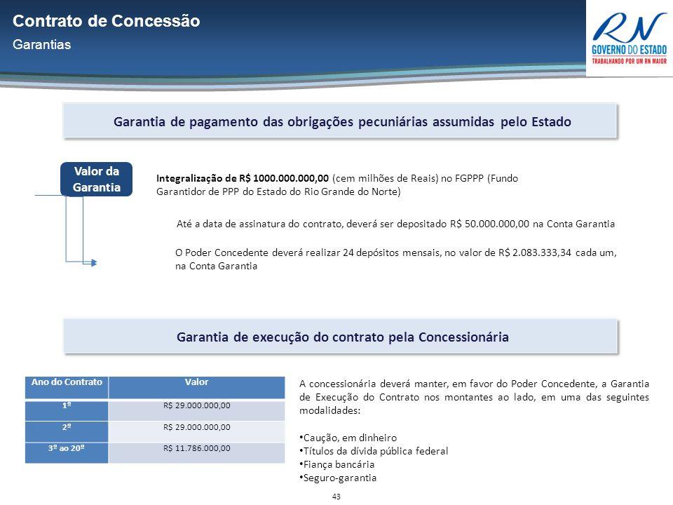 43 Valor da Garantia Garantia de pagamento das obrigações pecuniárias assumidas pelo Estado Integralização de R$ 1000.000.000,00 (cem milhões de Reais) no FGPPP (Fundo Garantidor de PPP do Estado do Rio Grande do Norte) Até a data de assinatura do contrato, deverá ser depositado R$ 50.000.000,00 na Conta Garantia O Poder Concedente deverá realizar 24 depósitos mensais, no valor de R$ 2.083.333,34 cada um, na Conta Garantia Garantia de execução do contrato pela Concessionária Ano do ContratoValor 1ºR$ 29.000.000,00 2ºR$ 29.000.000,00 3º ao 20ºR$ 11.786.000,00 A concessionária deverá manter, em favor do Poder Concedente, a Garantia de Execução do Contrato nos montantes ao lado, em uma das seguintes modalidades: Caução, em dinheiro Títulos da dívida pública federal Fiança bancária Seguro-garantia Contrato de Concessão Garantias