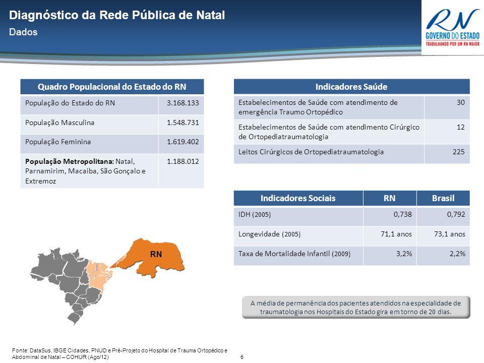 7 Dados Epidemiológicos da Região Metropolitana de Natal (2010) Dentre as três principais causas de mortalidade, duas estão relacionadas a eficiência da rede de urgência e emergência (RUE) Fontes – IBGE – IDB Pesquisa Assistência Médico-Sanitária 2010 (http://tabnet.datasus.gov.br/ acesso em 08/10/2012)http://tabnet.datasus.gov.br/ Diagnóstico da Rede Pública de Natal Dados