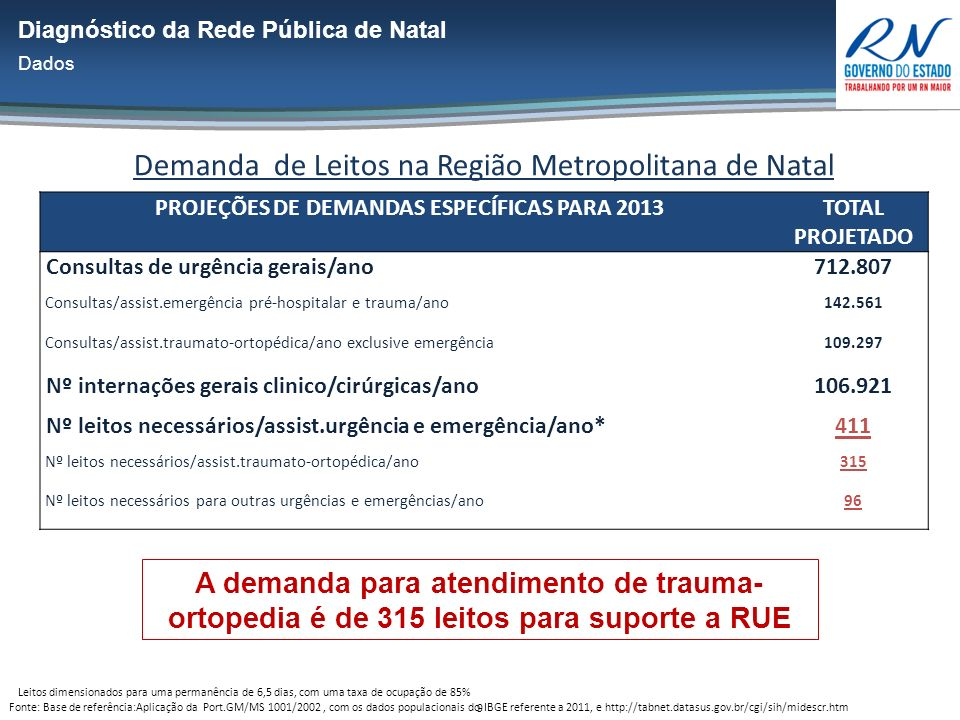 9 A demanda para atendimento de trauma- ortopedia é de 315 leitos para suporte a RUE * Leitos dimensionados para uma permanência de 6,5 dias, com uma taxa de ocupação de 85% Fonte: Base de referência:Aplicação da Port.GM/MS 1001/2002, com os dados populacionais do IBGE referente a 2011, e http://tabnet.datasus.gov.br/cgi/sih/midescr.htm Demanda de Leitos na Região Metropolitana de Natal PROJEÇÕES DE DEMANDAS ESPECÍFICAS PARA 2013 TOTAL PROJETADO Consultas de urgência gerais/ano712.807 Consultas/assist.emergência pré-hospitalar e trauma/ano142.561 Consultas/assist.traumato-ortopédica/ano exclusive emergência109.297 Nº internações gerais clinico/cirúrgicas/ano106.921 Nº leitos necessários/assist.urgência e emergência/ano*411 Nº leitos necessários/assist.traumato-ortopédica/ano315 Nº leitos necessários para outras urgências e emergências/ano96 Diagnóstico da Rede Pública de Natal Dados