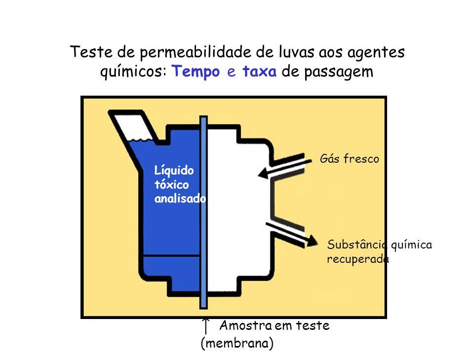 Teste de permeabilidade de luvas aos agentes químicos: Tempo e taxa de passagem Gás fresco Substância química recuperada Líquido tóxico analisado Amos