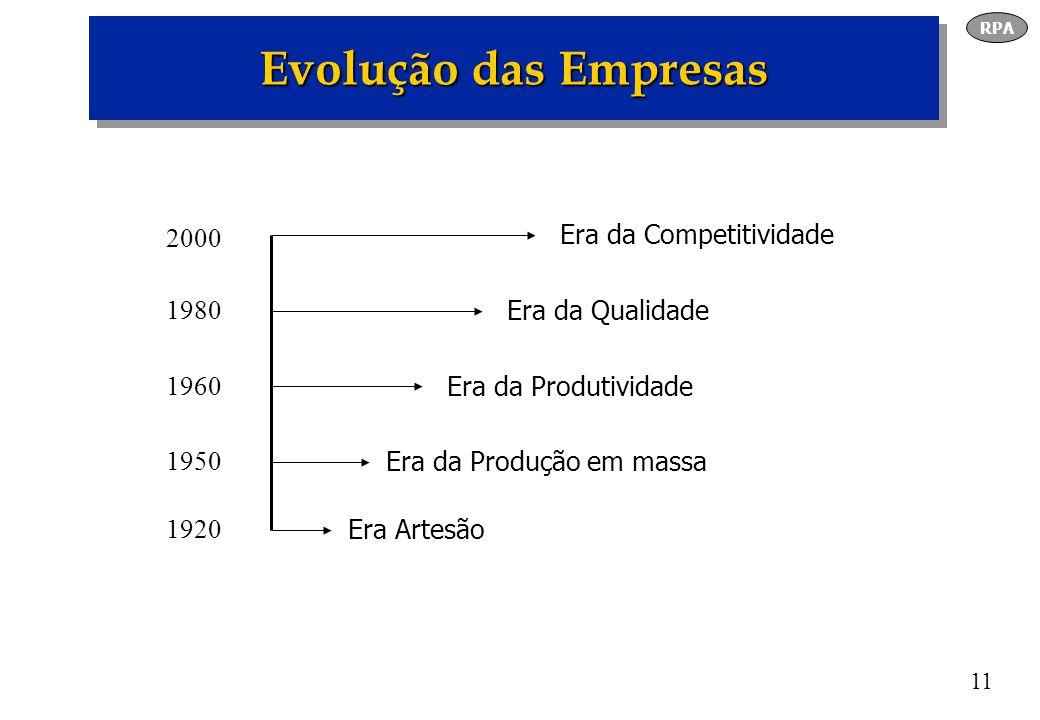 11 Evolução das Empresas RPA Emissora MP3 2000 1980 1960 1950 1920 Era Artesão Era da Produção em massa Era da Produtividade Era da Qualidade Era da C