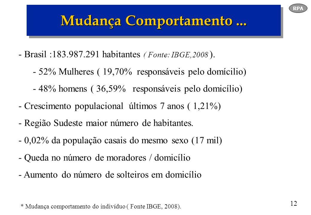 12 Emissora MP3 - Brasil :183.987.291 habitantes ( Fonte: IBGE,2008 ). - 52% Mulheres ( 19,70% responsáveis pelo domícilio) - 48% homens ( 36,59% resp