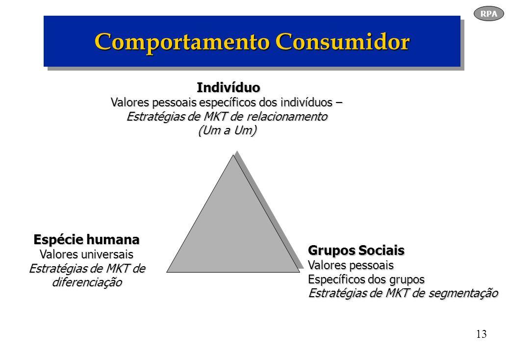 13 Comportamento Consumidor Indivíduo Indivíduo Valores pessoais específicos dos indivíduos – Estratégias de MKT de relacionamento (Um a Um) Grupos So