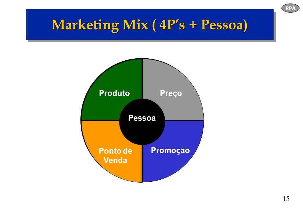 15 Marketing Mix ( 4Ps + Pessoa) Preço Promoção Ponto de Venda Produto Pessoa RPA