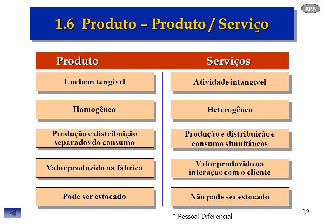 22 1.6 Produto – Produto / Serviço Produto Serviços Produto Serviços Valor produzido na interação com o cliente Um bem tangível Homogêneo Produção e d