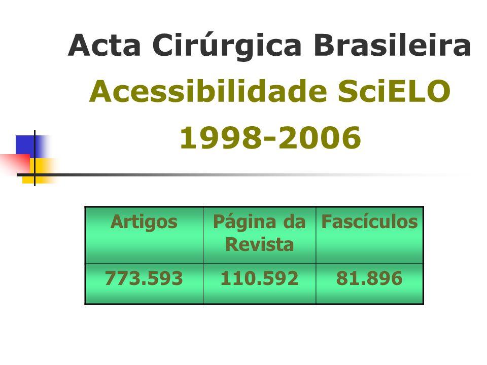 Acta Cirúrgica Brasileira Acessibilidade SciELO 1998-2006 ArtigosPágina da Revista Fascículos 773.593110.59281.896
