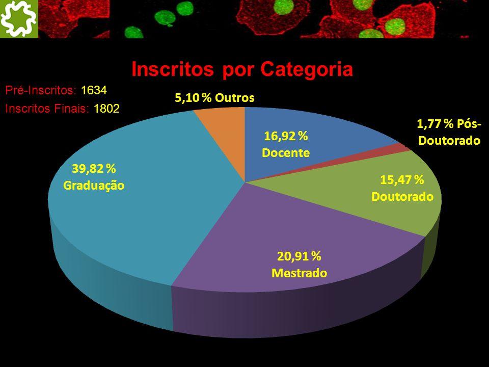 Inscritos por Categoria Pré-Inscritos: 1634 Inscritos Finais: 1802