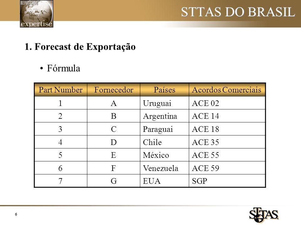 VEÍCULOS ACORDOS REGRASACE 02ACE 14ACE 18ACE 35ACE 55ACE 59 VEÍCULOS OLHAR REGRA ABAIXO XXXV PROTOCOLO ADICIONAL AO ACE Nº 14, TITULO III, ARTIGO 17º LIMITAÇÃO 40% *OLHAR ANTES APENDICE I - Lista 1 XLIV PROTOCOLO ADICIONAL AO ACE Nº 18, CAPÍTULO III - ARTIGO 3º - INCISO B LIMITAÇÃO: 40% ANEXO 13, ARTIGO 3º, PARAGRAFO 10º LIMITAÇÃO: 40% ARTIGO 6º, PARAGRAFO 2 LIMITAÇÃO 40% *OLHAR ANTES APENDICE I - Lista 1 VERIFICAR REGRAS ABAIXO VEÍCULOS CONSTANTES NO APÊNDICE I 67º PROTOCOLO ADICIONAL AO ACE Nº 02, ARTIGO 8 VERIFICAR REGRAS ACIMA ANEXO IV, APENDICE 2, ARTIGO 2 LIMITAÇÃO 40% VEÍCULOS QUE CONSTEM NAS LETRAS A a C DO ARTIGO 3º SEM APLICAÇÃO PARA ESTE ACORDO ARTIGO 6º, PARAGRAFO 2 LIMITAÇÃO 40% SEM PLICAÇÃO PARA ESTE ACORDO VEÍCULOS QUE CONSTEM NA LETRA D DO ARTIGO 3º SEM APLICAÇÃO PARA ESTE ACORDO ARTIGO 6º, PARAGRAFO 3 LIMITAÇÃO 40% SEM PLICAÇÃO PARA ESTE ACORDO VEÍCULOS NOVO (LANÇAMENTO) COM MAIS DE 40% SEM APLICAÇÃO PARA ESTE ACORDO ARTIGO 6º, PARAGRAFO 5 COM A DEVIDA APROVAÇÃO DO MDIC SEM APLICAÇÃO PARA ESTE ACORDO * OLHAR ANTES ANEXO I = Caso o produto conste no ANEXO I, ele deve atender as regras estabelecidas neste ANEXO.
