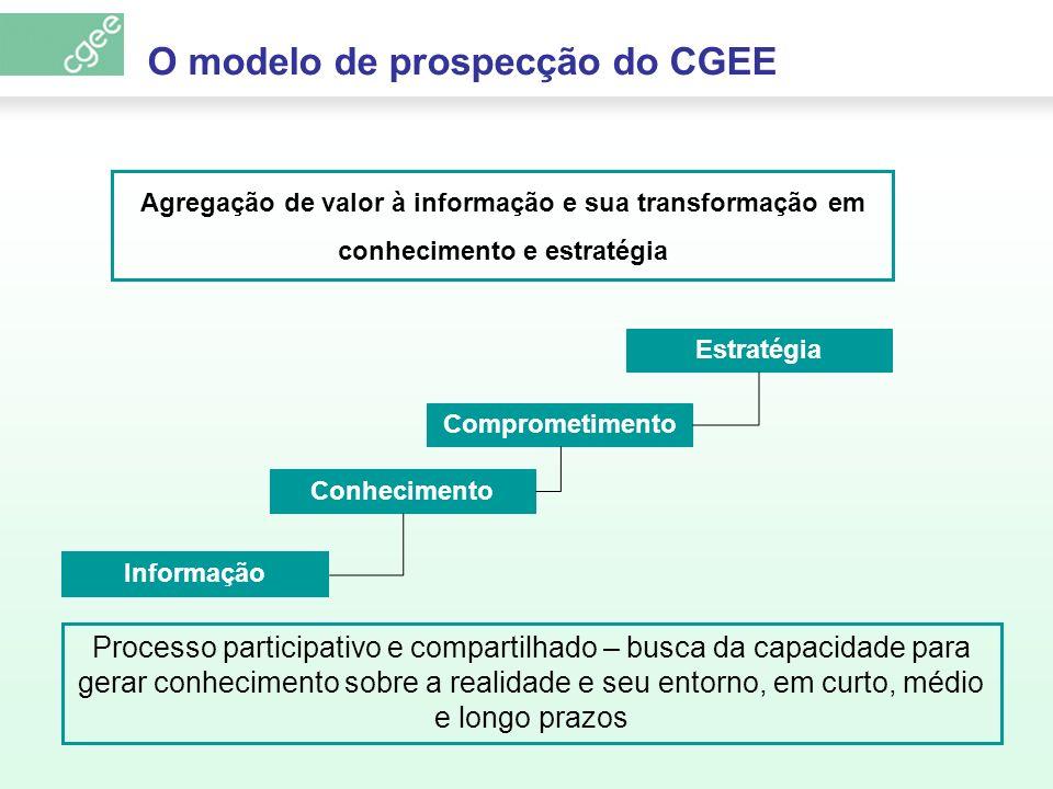 Informação Conhecimento Comprometimento Estratégia O modelo de prospecção do CGEE Processo participativo e compartilhado – busca da capacidade para ge
