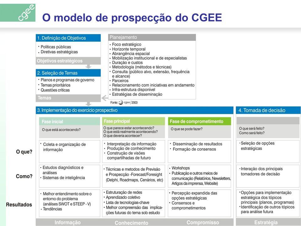 Estudos prospectivos TemaContratanteFinalidade EnergiaMCTDefinir prioridades tecnológicas para investimentos em C&T para o CT-Energ NanotecnologiaMCT NAE Identificar tendências internacionais e definir prioridades para o Brasil.